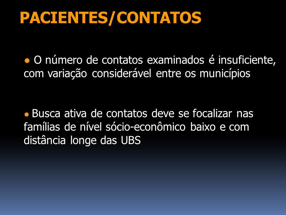 PACIENTES/CONTATOS ● O número de contatos examinados é insuficiente, com variação considerável entre os municípios.