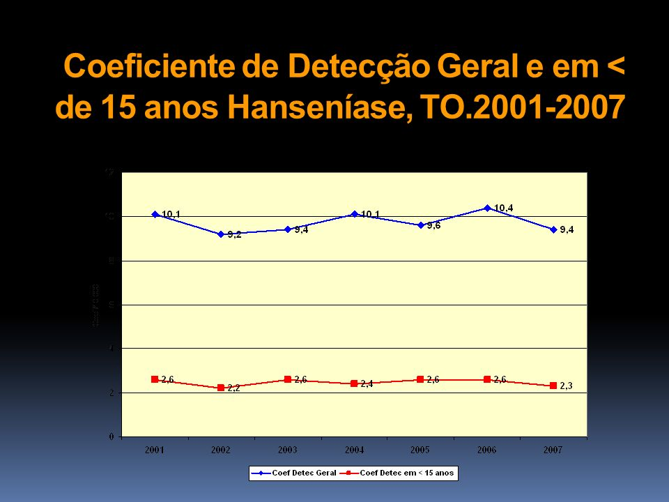 Coeficiente de Detecção Geral e em < de 15 anos Hanseníase, TO
