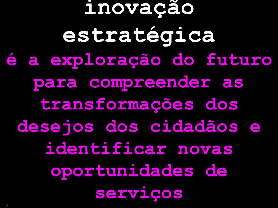 inovação estratégica