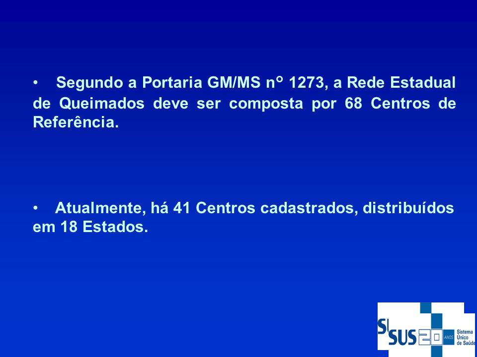 Segundo a Portaria GM/MS n° 1273, a Rede Estadual de Queimados deve ser composta por 68 Centros de Referência.