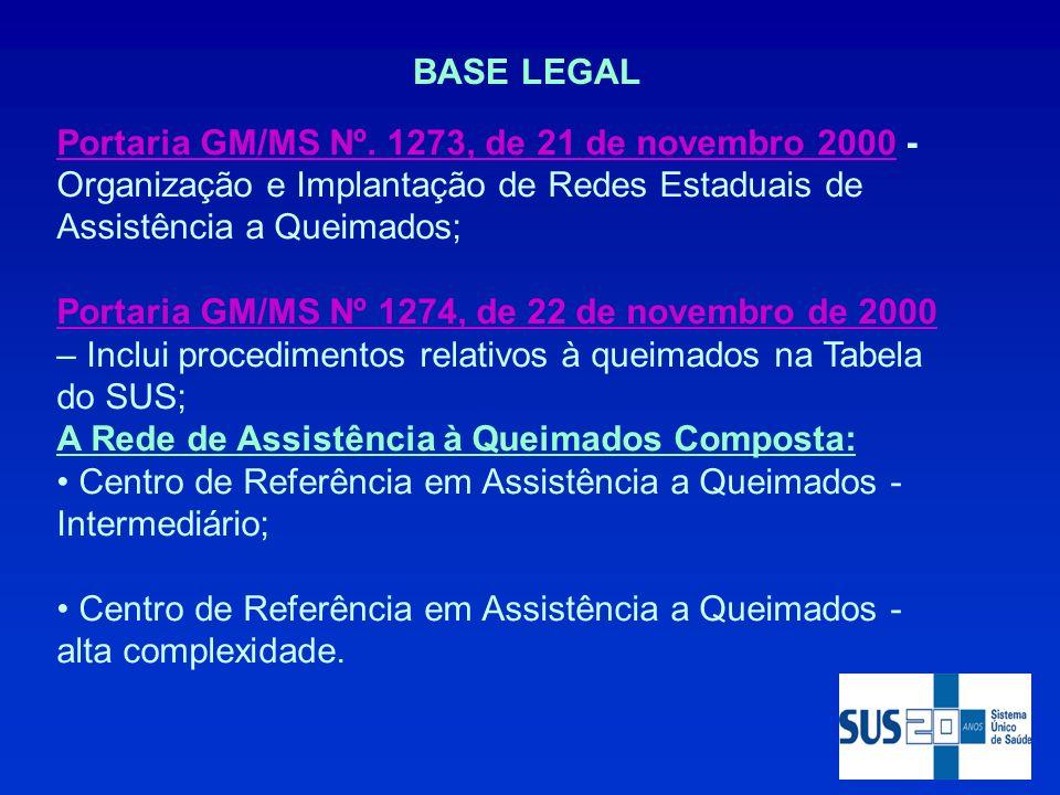 BASE LEGAL Portaria GM/MS Nº. 1273, de 21 de novembro 2000 - Organização e Implantação de Redes Estaduais de Assistência a Queimados;