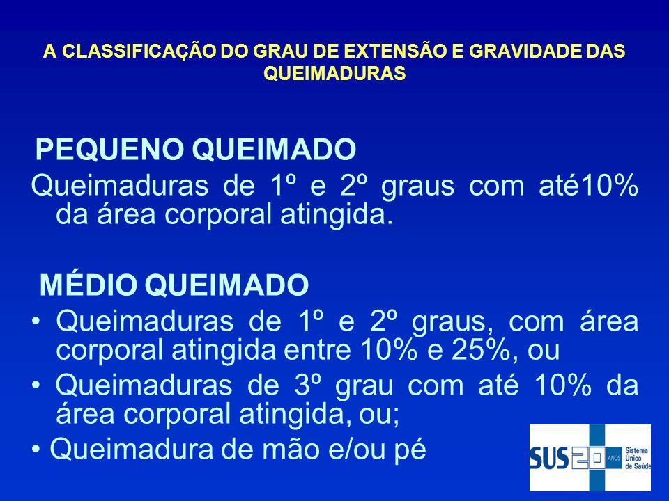 A CLASSIFICAÇÃO DO GRAU DE EXTENSÃO E GRAVIDADE DAS QUEIMADURAS