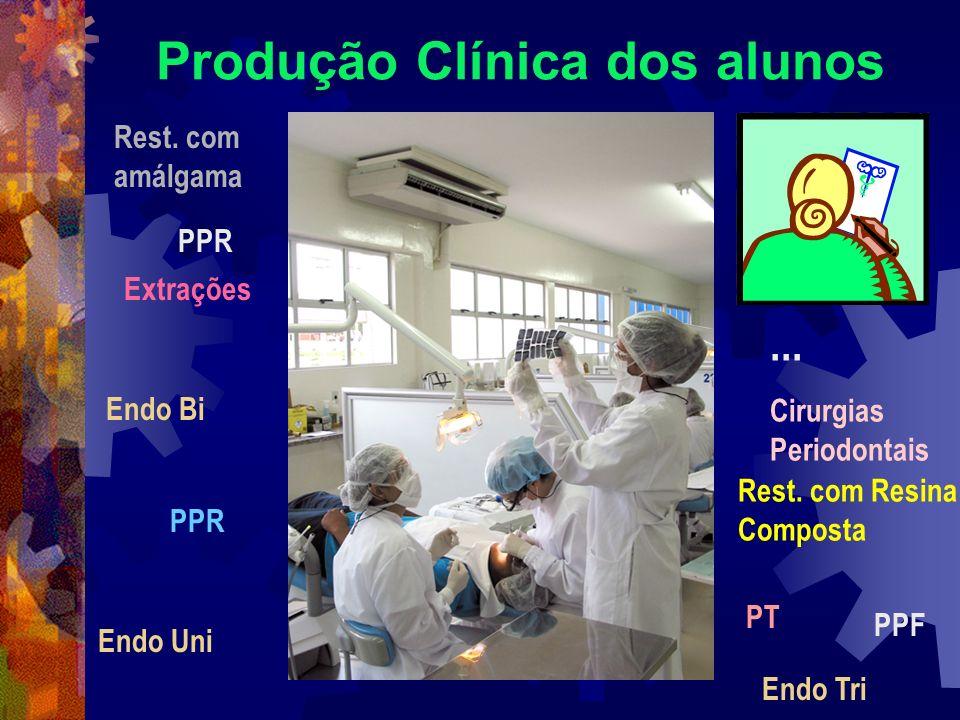 Produção Clínica dos alunos