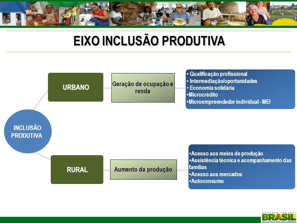 EIXO INCLUSÃO PRODUTIVA Geração de ocupação e renda