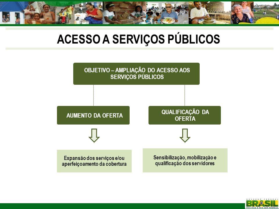 ACESSO A SERVIÇOS PÚBLICOS