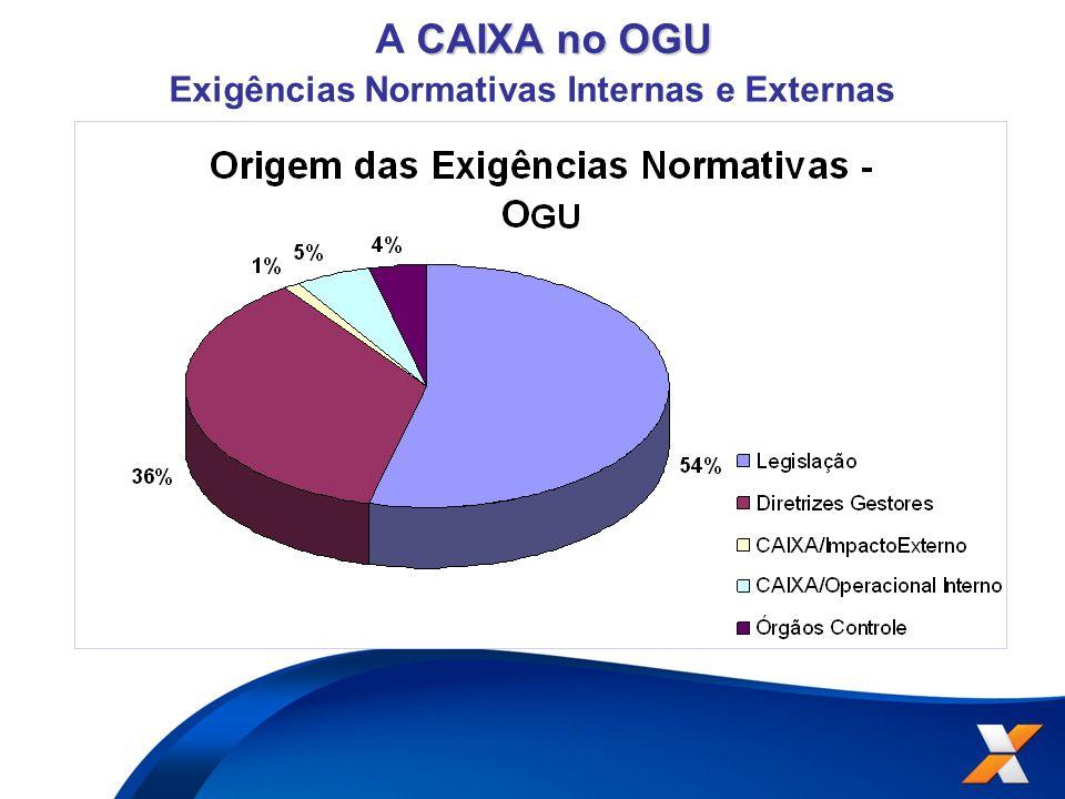 Exigências Normativas Internas e Externas