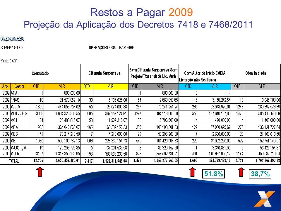 Restos a Pagar 2009 Projeção da Aplicação dos Decretos 7418 e 7468/2011