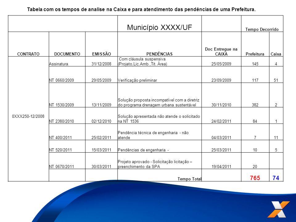 Tabela com os tempos de analise na Caixa e para atendimento das pendências de uma Prefeitura.