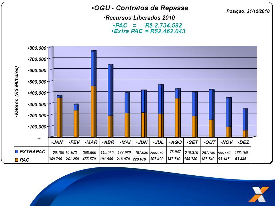 OGU - Contratos de Repasse