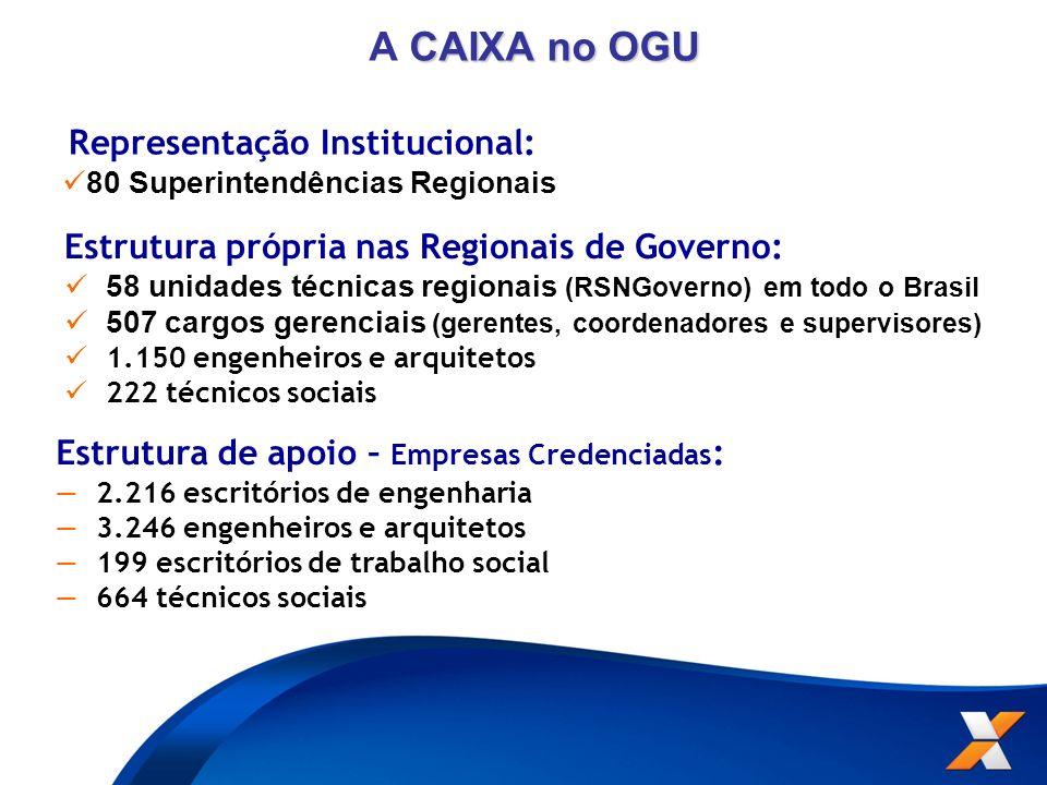 A CAIXA no OGU Estrutura própria nas Regionais de Governo: