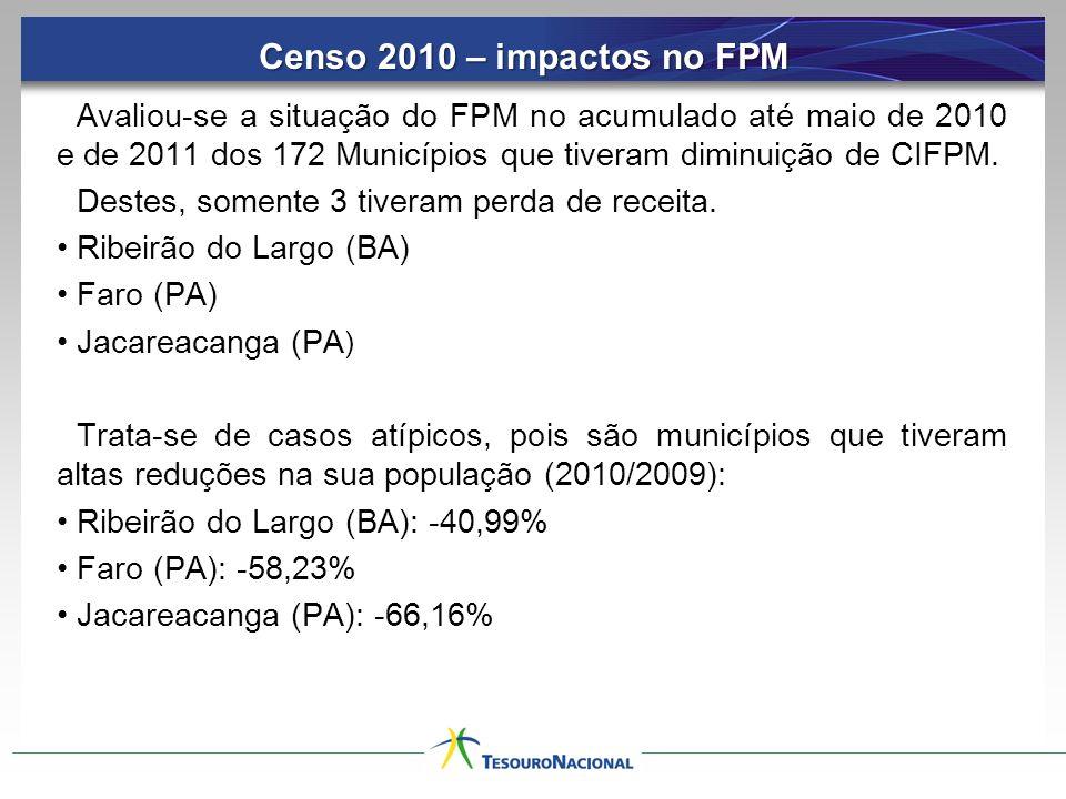 Censo 2010 – impactos no FPM Avaliou-se a situação do FPM no acumulado até maio de 2010 e de 2011 dos 172 Municípios que tiveram diminuição de CIFPM.