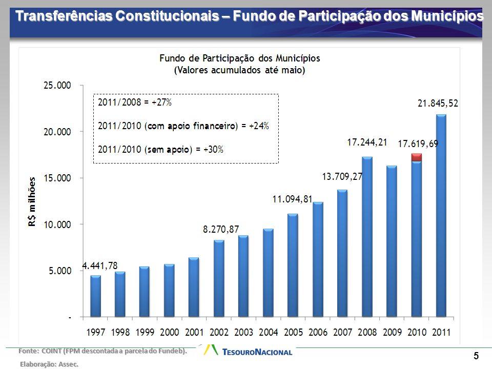 Transferências Constitucionais – Fundo de Participação dos Municípios