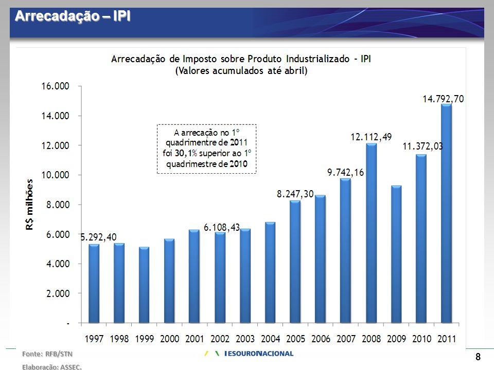 Arrecadação – IPI Fonte: RFB/STN Elaboração: ASSEC.
