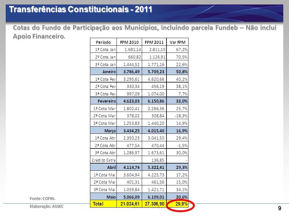Transferências Constitucionais - 2011