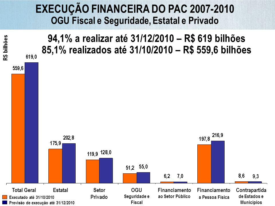 EXECUÇÃO FINANCEIRA DO PAC 2007-2010