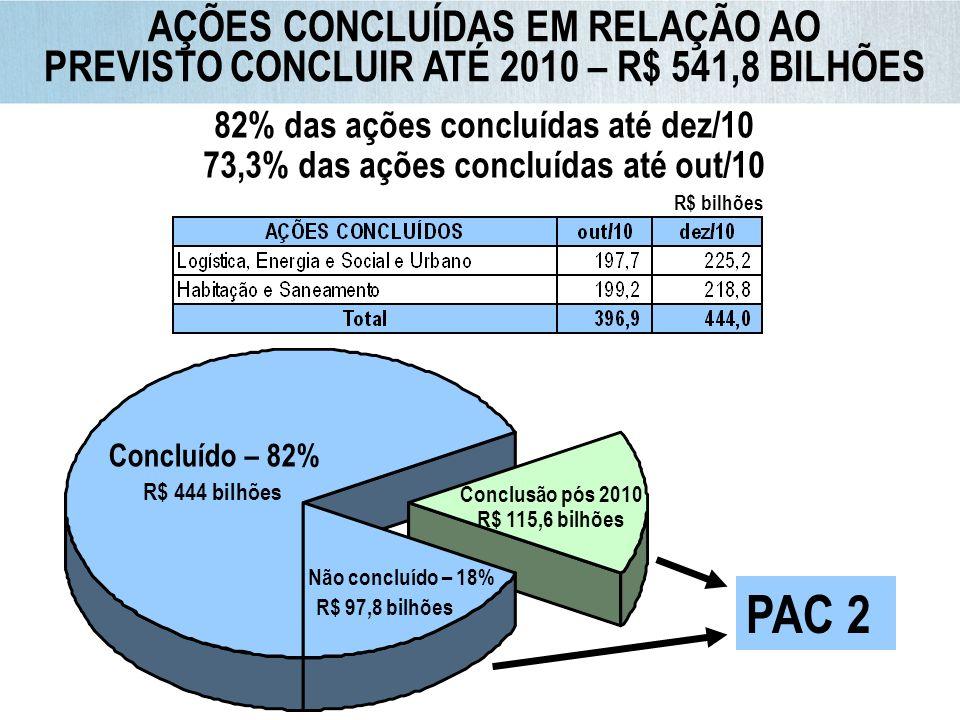 PAC 2 AÇÕES CONCLUÍDAS EM RELAÇÃO AO