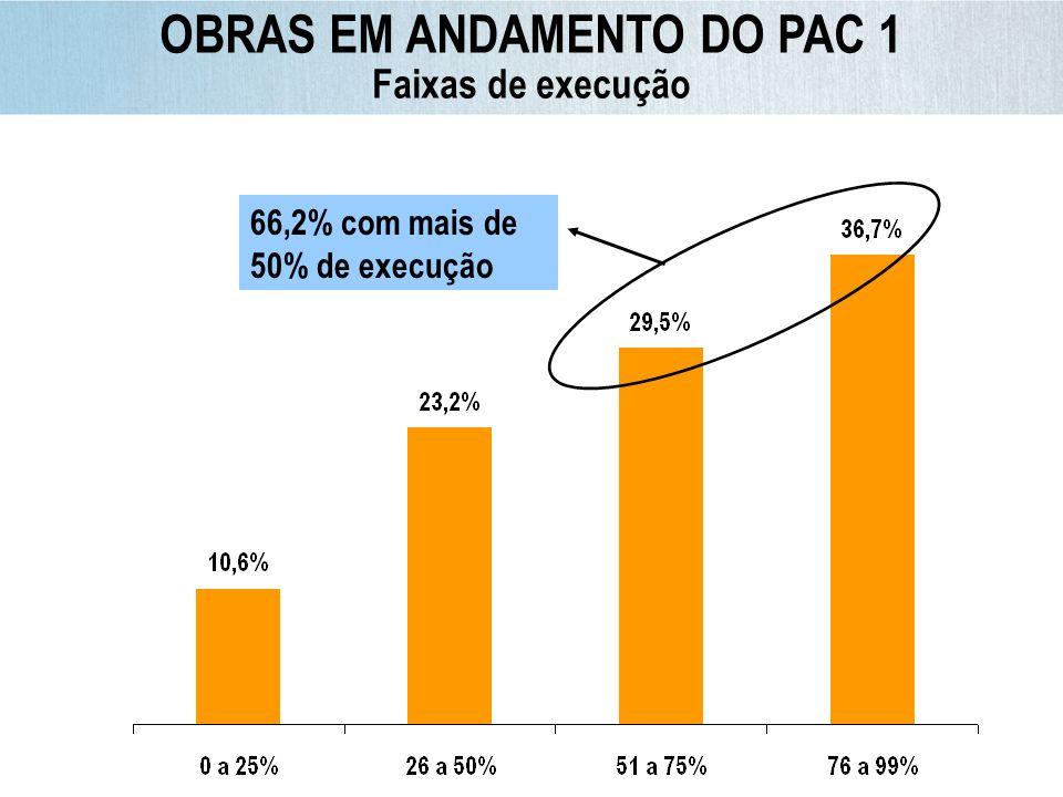 OBRAS EM ANDAMENTO DO PAC 1