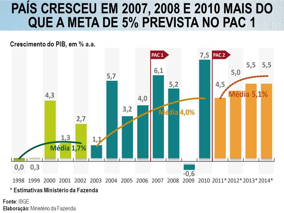 PAÍS CRESCEU EM 2007, 2008 E 2010 MAIS DO QUE A META DE 5% PREVISTA NO PAC 1