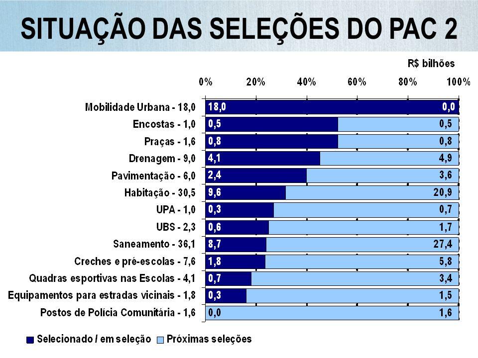 SITUAÇÃO DAS SELEÇÕES DO PAC 2
