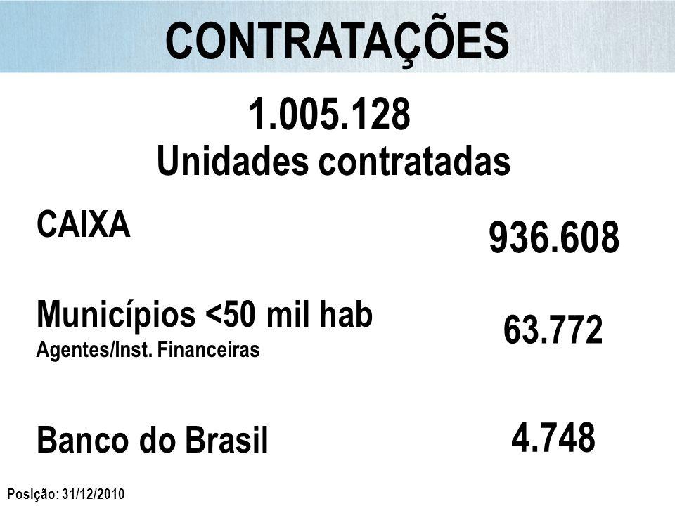 CONTRATAÇÕES 1.005.128 936.608 Unidades contratadas 4.748 63.772 CAIXA