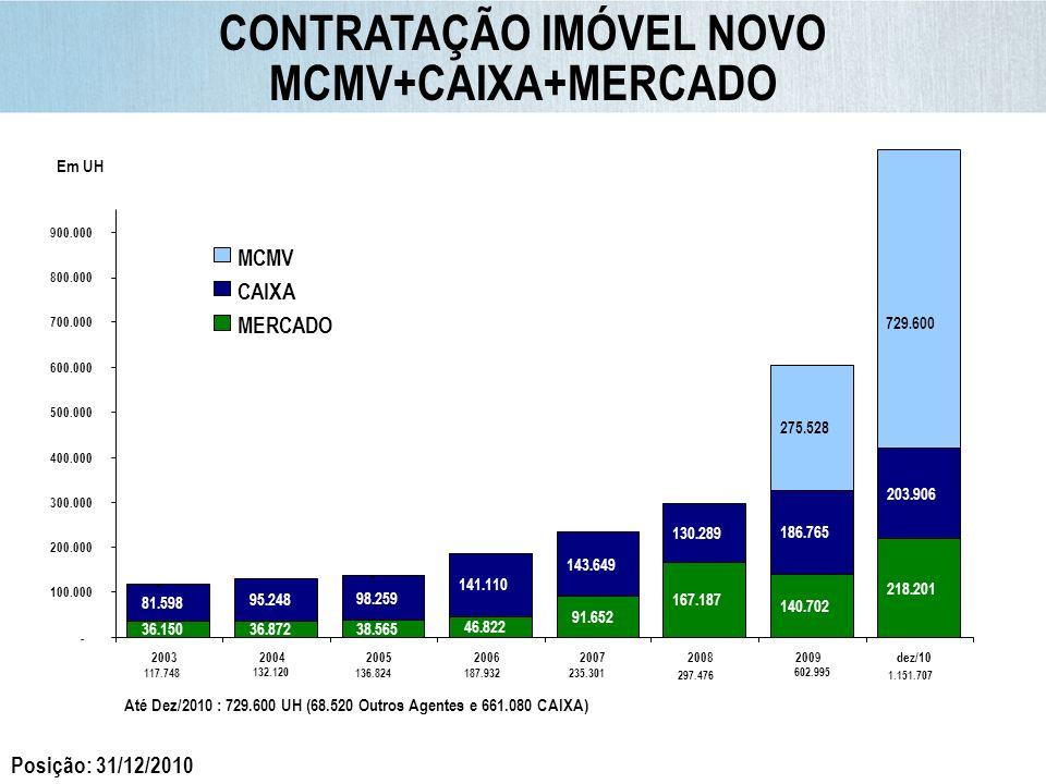 CONTRATAÇÃO IMÓVEL NOVO MCMV+CAIXA+MERCADO