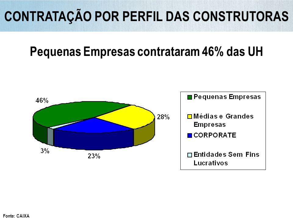 CONTRATAÇÃO POR PERFIL DAS CONSTRUTORAS