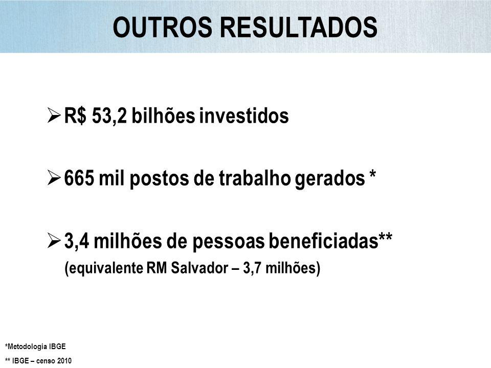 OUTROS RESULTADOS R$ 53,2 bilhões investidos