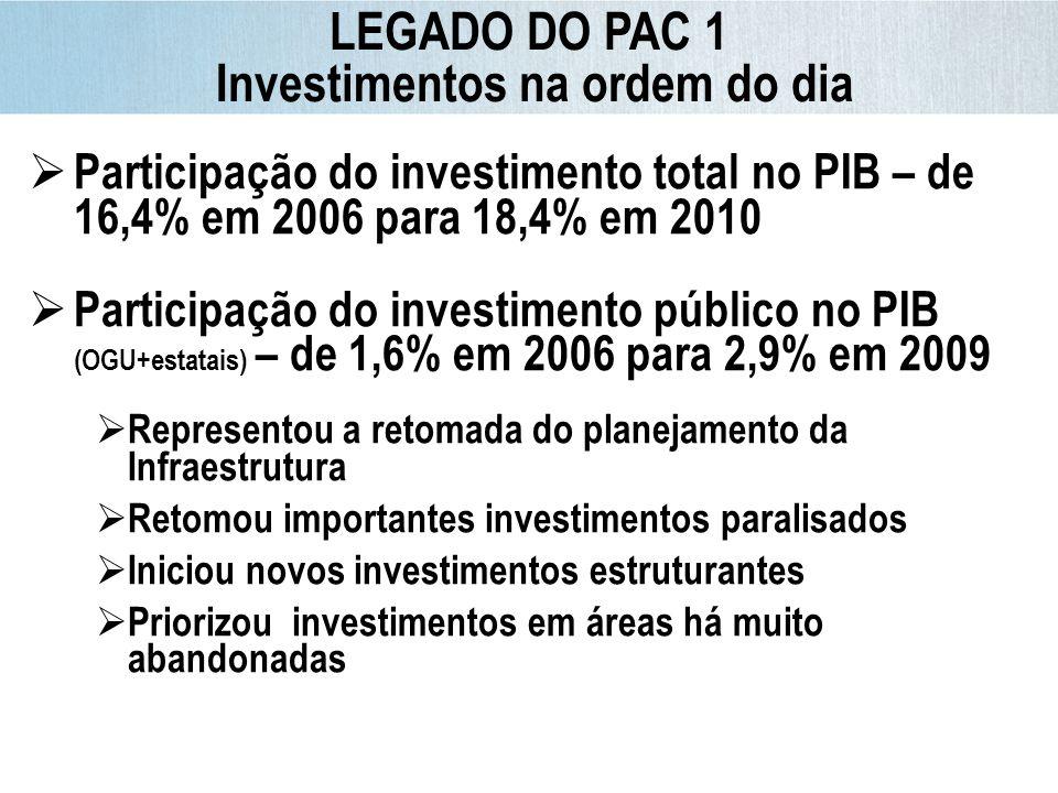 Investimentos na ordem do dia