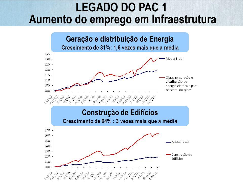 LEGADO DO PAC 1 Aumento do emprego em Infraestrutura