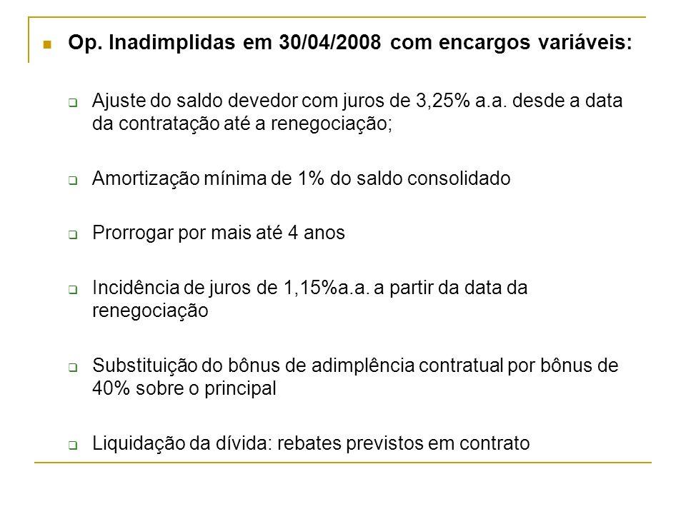 Op. Inadimplidas em 30/04/2008 com encargos variáveis: