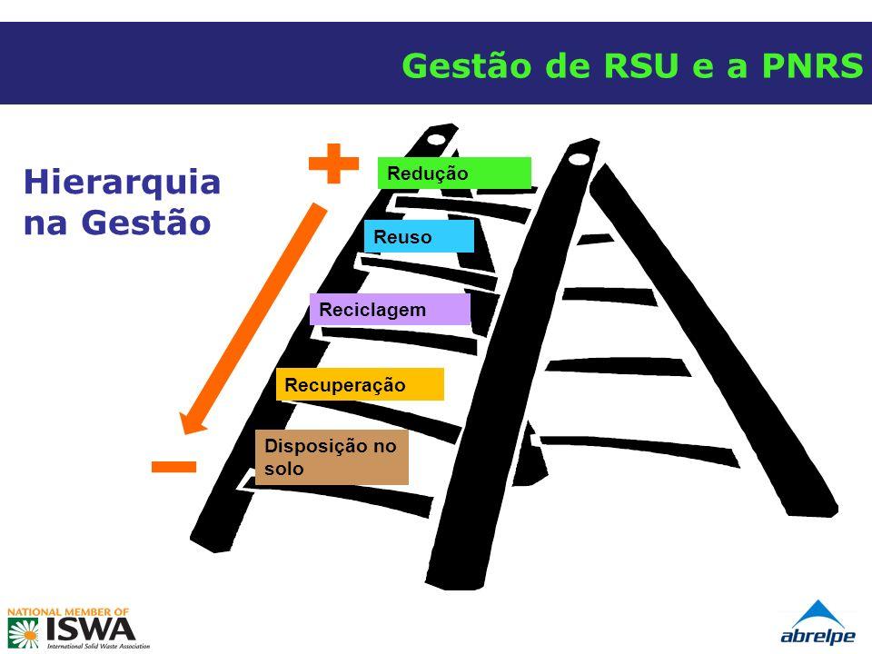 Gestão de RSU e a PNRS Hierarquia na Gestão Redução Reuso Reciclagem