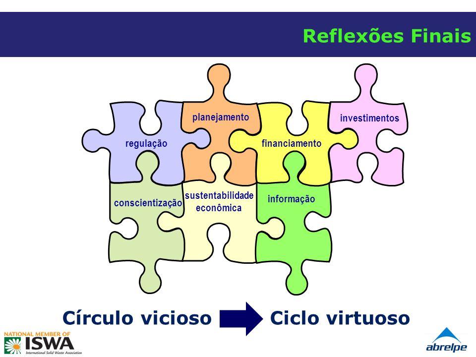 sustentabilidade econômica Círculo vicioso Ciclo virtuoso