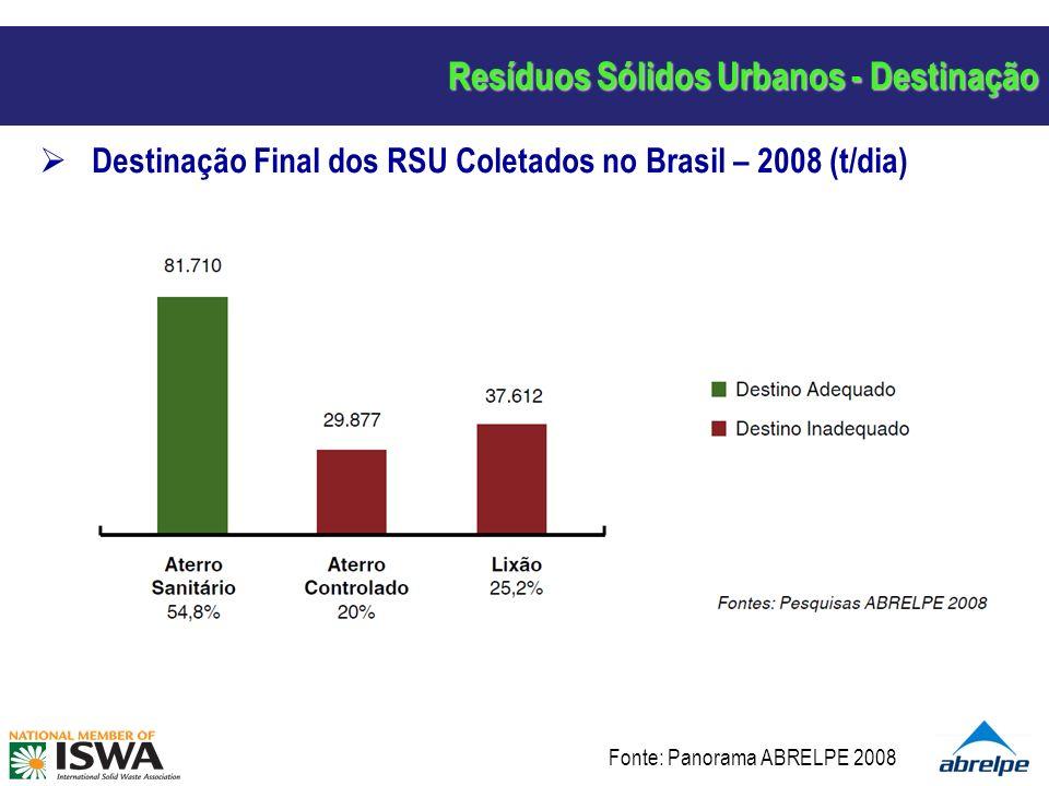 Resíduos Sólidos Urbanos - Destinação