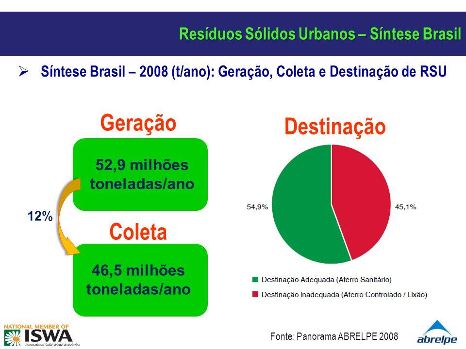 Resíduos Sólidos Urbanos – Síntese Brasil