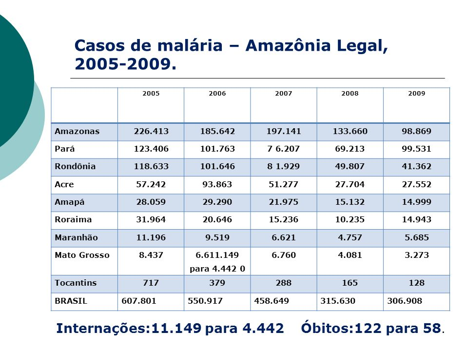 Casos de malária – Amazônia Legal, 2005-2009.