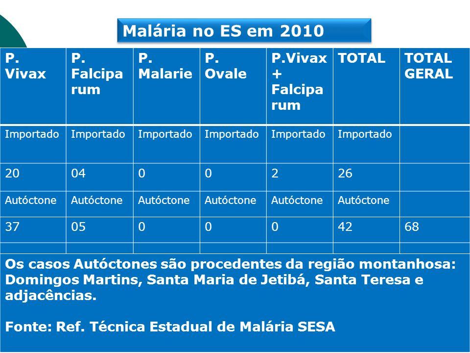 Malária no ES em 2010 P. Vivax Falcipa rum Malarie Ovale P.Vivax +