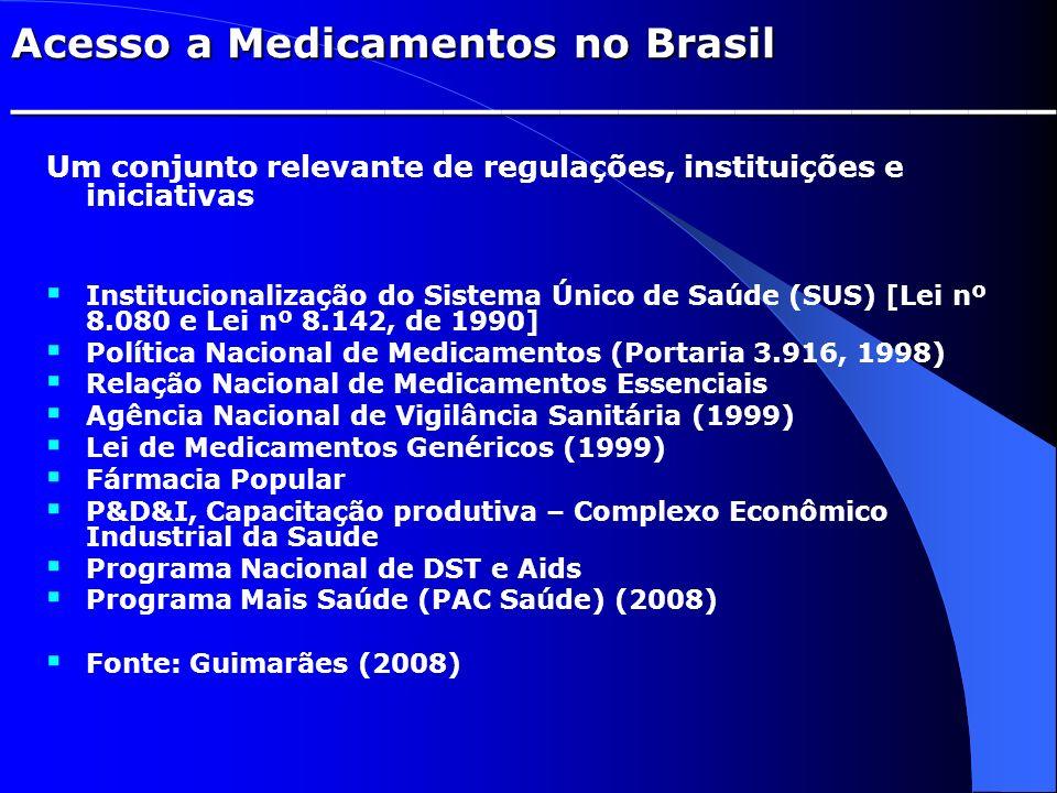 Acesso a Medicamentos no Brasil ____________________________________