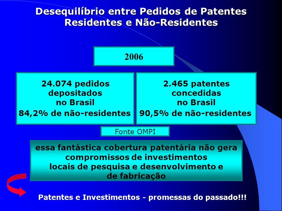 Desequilíbrio entre Pedidos de Patentes Residentes e Não-Residentes