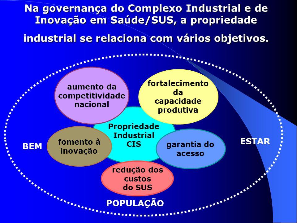 Na governança do Complexo Industrial e de Inovação em Saúde/SUS, a propriedade industrial se relaciona com vários objetivos.