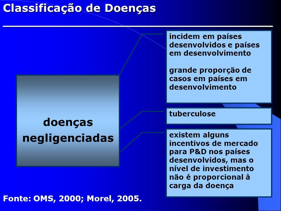 Classificação de Doenças ___________________________________
