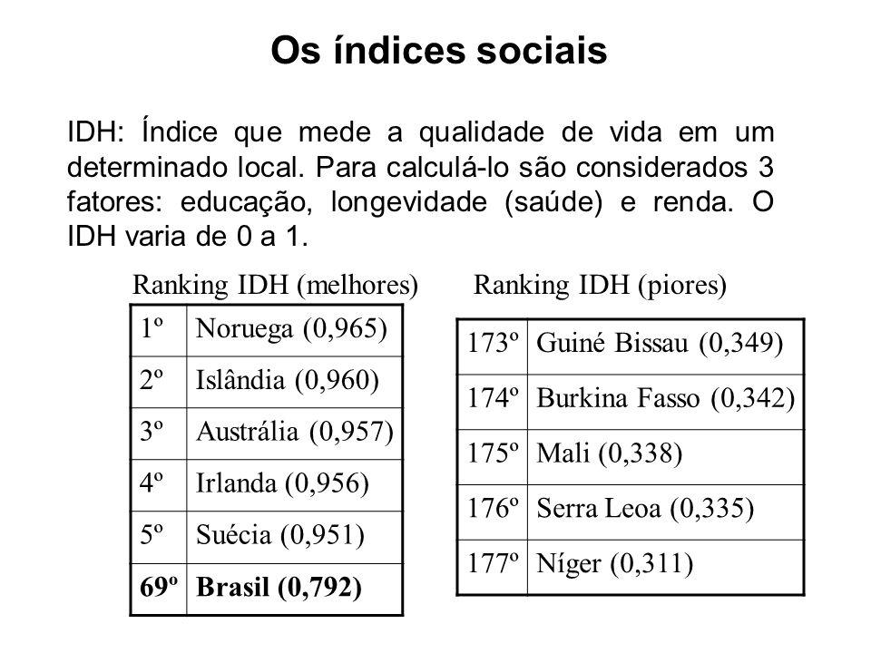 Os índices sociais.