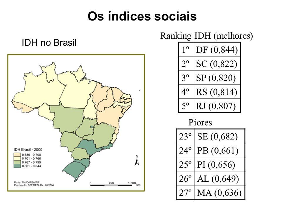 Os índices sociais Ranking IDH (melhores) IDH no Brasil 1º DF (0,844)