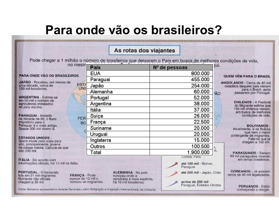 Para onde vão os brasileiros
