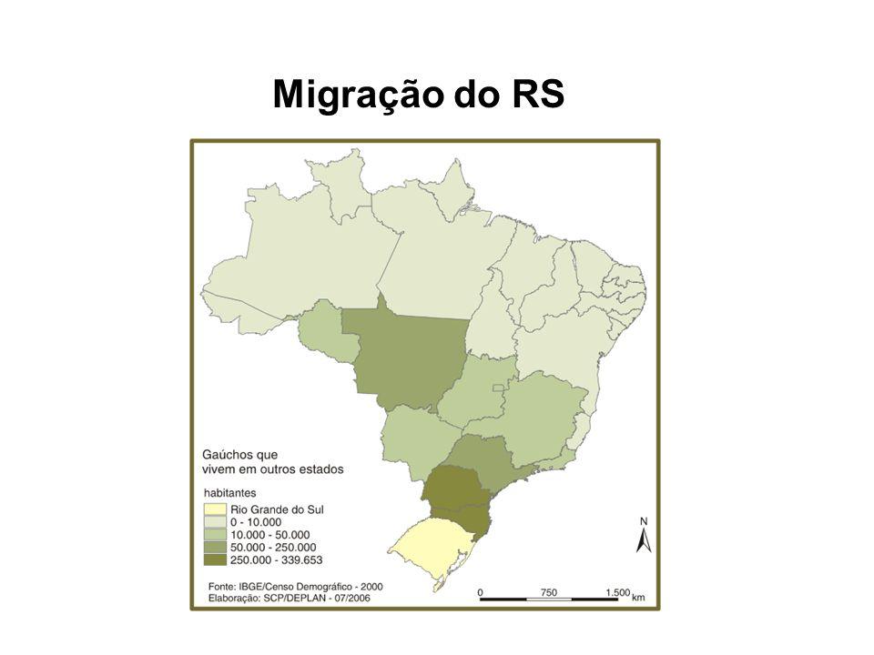 Migração do RS