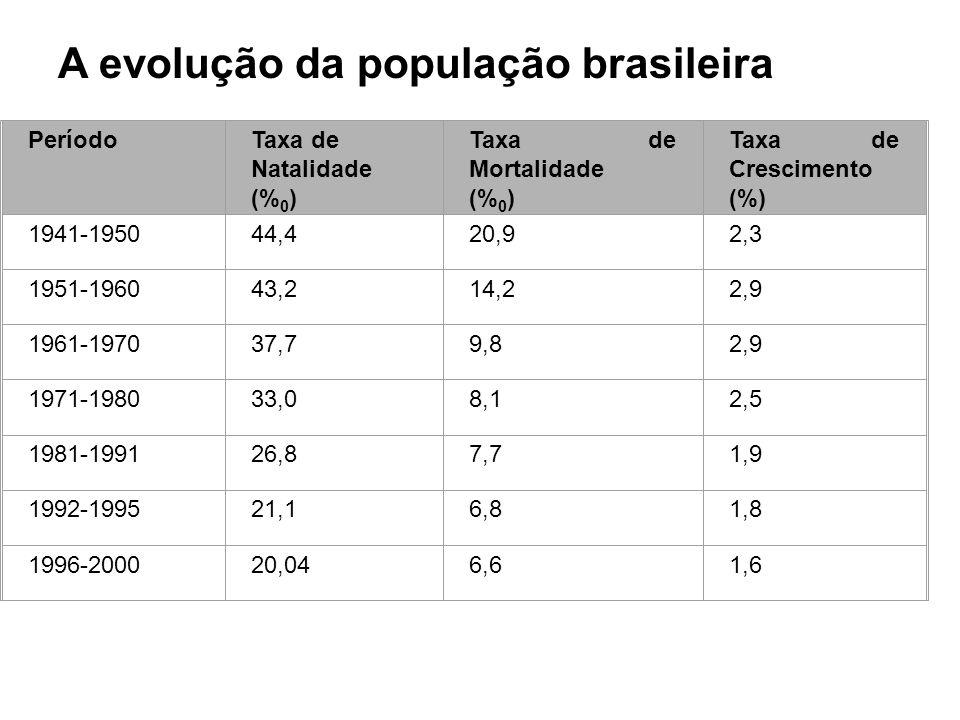 A evolução da população brasileira