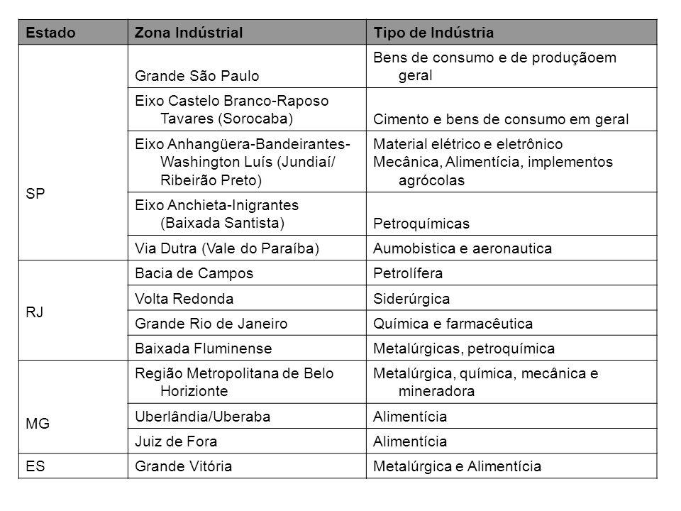 EstadoZona Indústrial. Tipo de Indústria. SP. Grande São Paulo. Bens de consumo e de produçãoem geral.