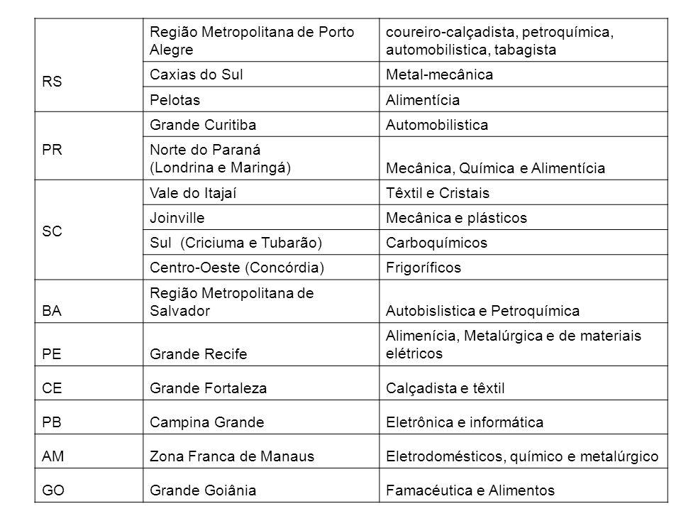 RS Região Metropolitana de Porto Alegre. coureiro-calçadista, petroquímica, automobilistica, tabagista.