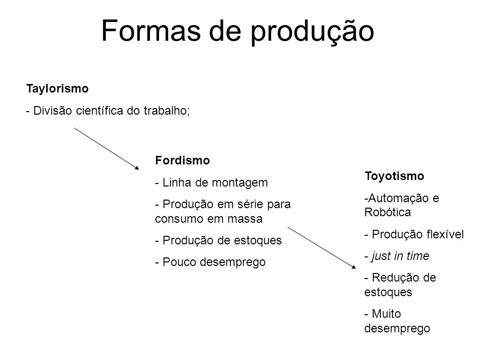 Formas de produção Taylorismo Divisão científica do trabalho; Fordismo