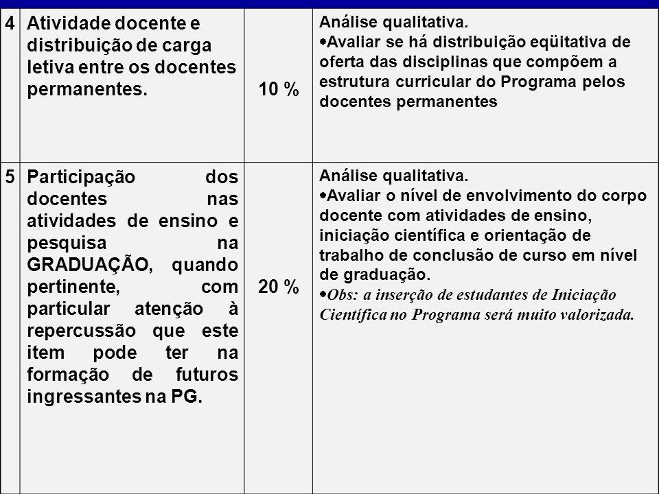 4 Atividade docente e distribuição de carga letiva entre os docentes permanentes. 10 % Análise qualitativa.