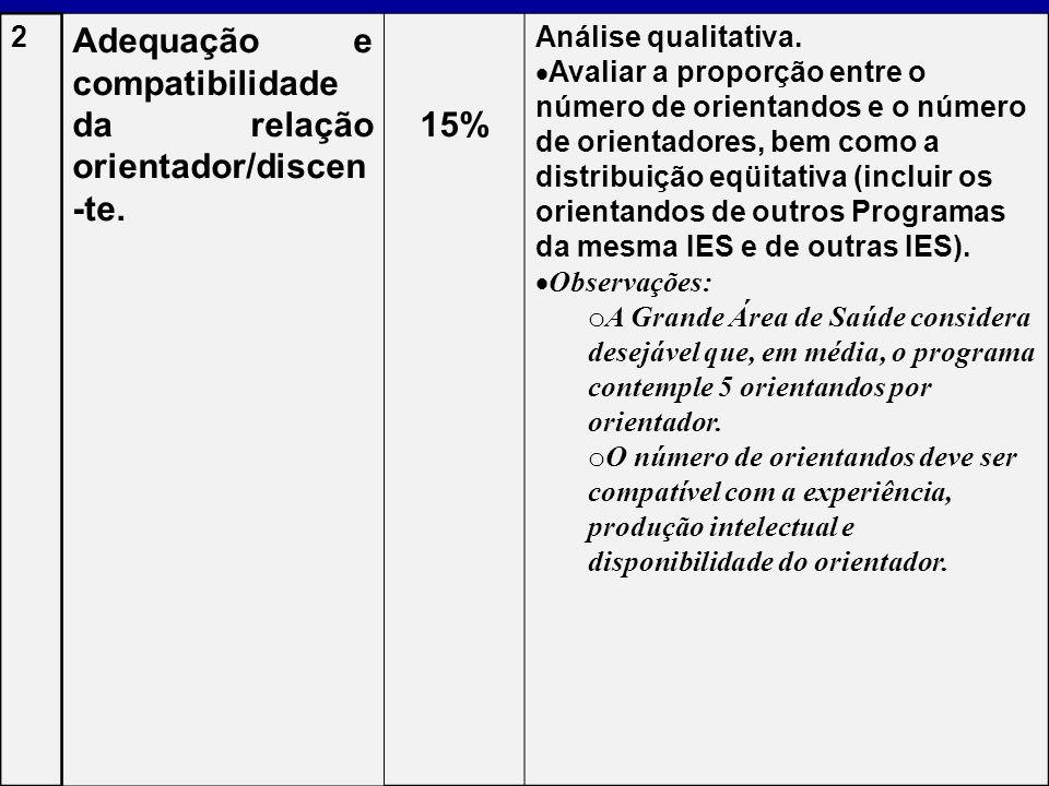 Adequação e compatibilidade da relação orientador/discen-te. 15%